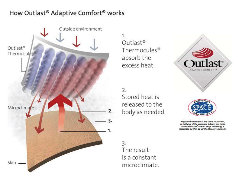 outlast-adaptive