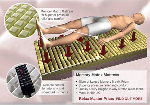 Memory Matrix Mattress